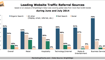 Global Website Traffic Sources By Industry - CHART