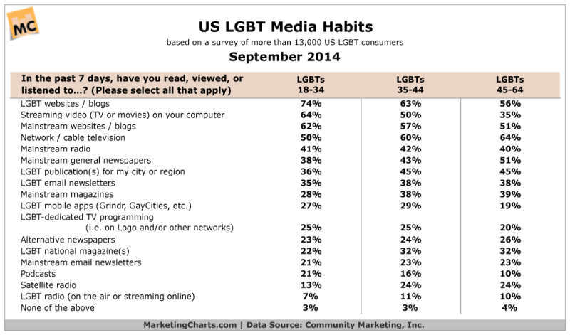 US LGBT Media Consumption By Age, September 2014 [TABLE]