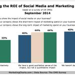 CMOs' Perception Of Their Social Media ROI, September 2014 [CHART]