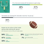 NFL Fans Gameday Mobile Behavior