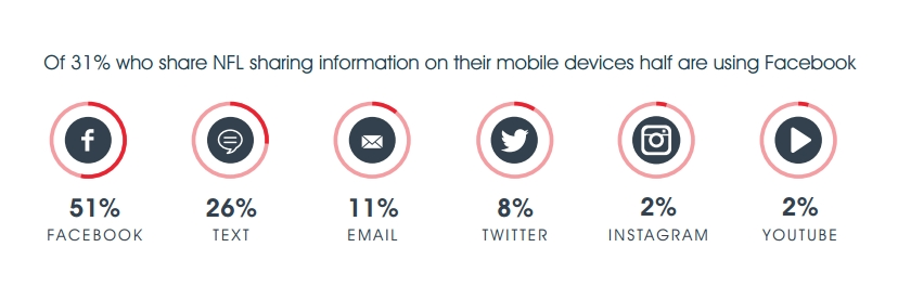 NFL Fans Mobile Social Sharing [INFOGRAPHIC]