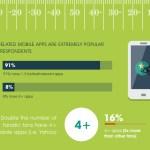 NFL Mobile App Use