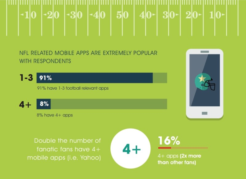 NFL Mobile App Use [INFOGRAPHIC]