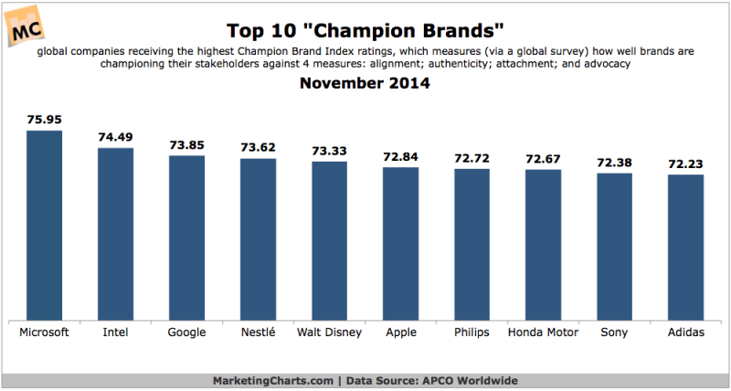 Top 10 Champion Brands, 2014 [CHART]