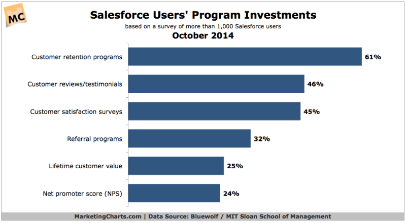 Marketing Programs Salesforce Users Are Investing In, October 2014 [CHART]