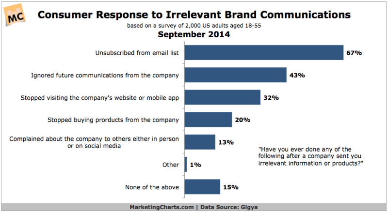 Consumers Response To Irrelevant Brand Messages, September 2014 [CHART]
