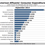 Affluent Americans' Consumer Spending By Category, September 2014 [CHART]
