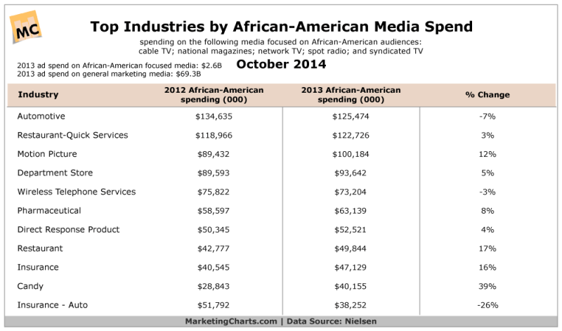 Top Industries By African-American Media Spend, October 2014 [TABLE]