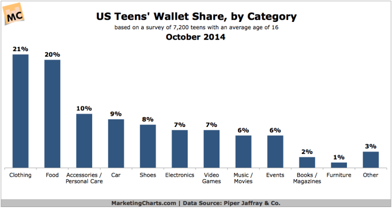 US Millennial Teens' Spending By Category, October 2014 [CHART]