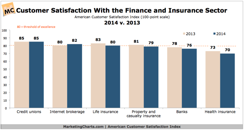 Customer Satisfaction With Financial Services Sector, 2013 vs 2014 [CHART]