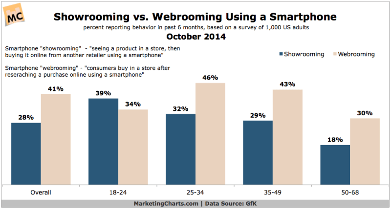 Showrooming vs Webrooming On A Smartphone, October 2014 [CHART]