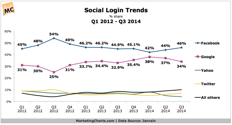 Social Login Use By Network, 2012-2014 [CHART]