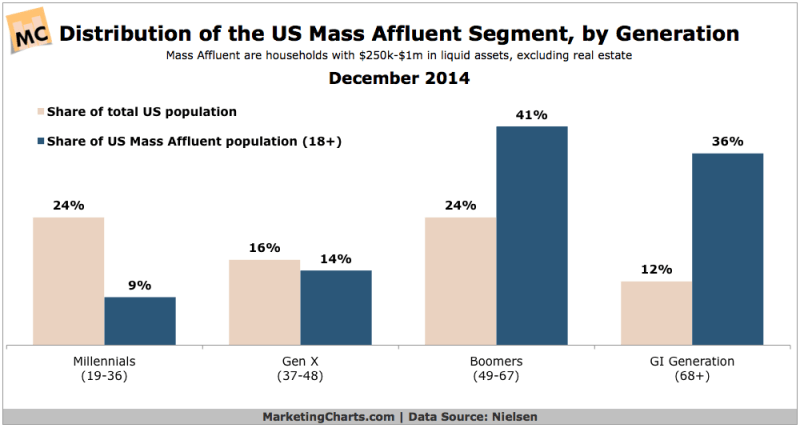 Share Of Affluence By Generation, December 2014 [CHART]