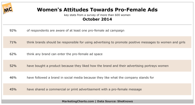 Females' Attitudes Toward Pro-Woman Ads, October 2014 [TABLE]