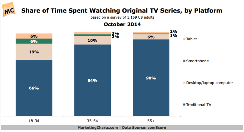 Share of Time Spent Watching Original TV Shows By Device, October 2014 [CHART]