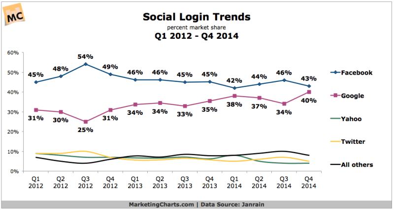 Social Login Market Share, 2012-2014 [CHART]