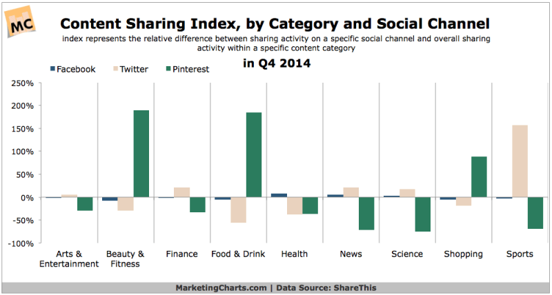 Content Sharing Within Facebook, Twitter & Pinterest, Q4 2014 [CHART]