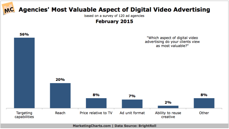 Most Valuable Aspects Of Video Advertising For Agencies, February 2015 [CHART]