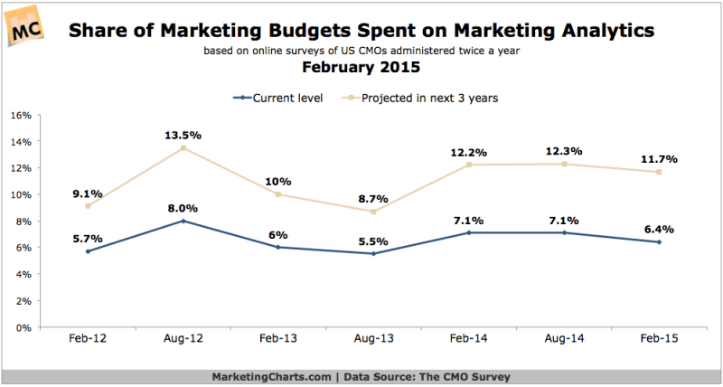 Share Of Marketing Budgets Spent On Analytics, February 2015 [CHART]