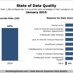 State of Data Quality, January 2015 [CHART]