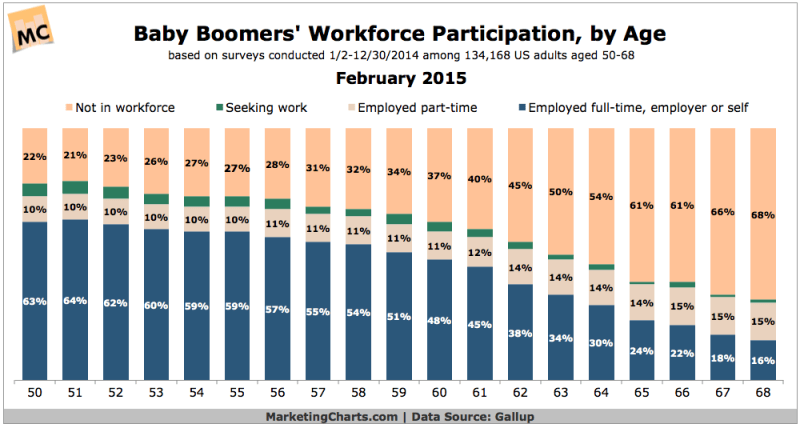 Baby Boomers In The Workforce By Age, February 2015 [CHART]