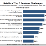 Top 3 Business Challenges For Retailers, February 2015 [CHART]