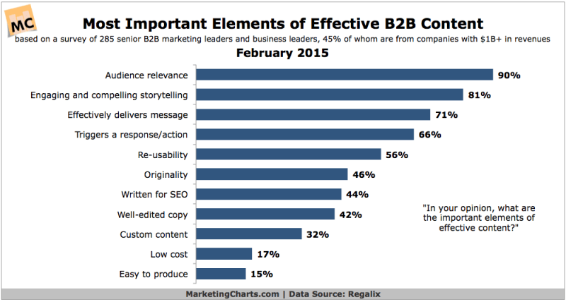 Top Elements Of Effective B2B Content, February 2015 [CHART]