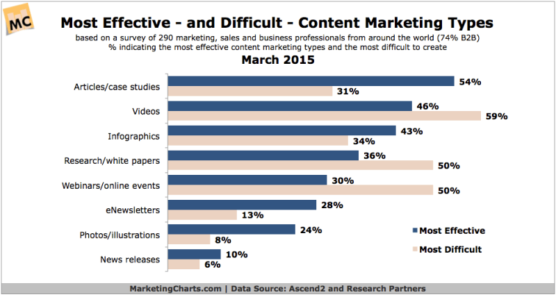 Most Effective & Difficult Types Of Content Marketing, March 2015 [CHART]