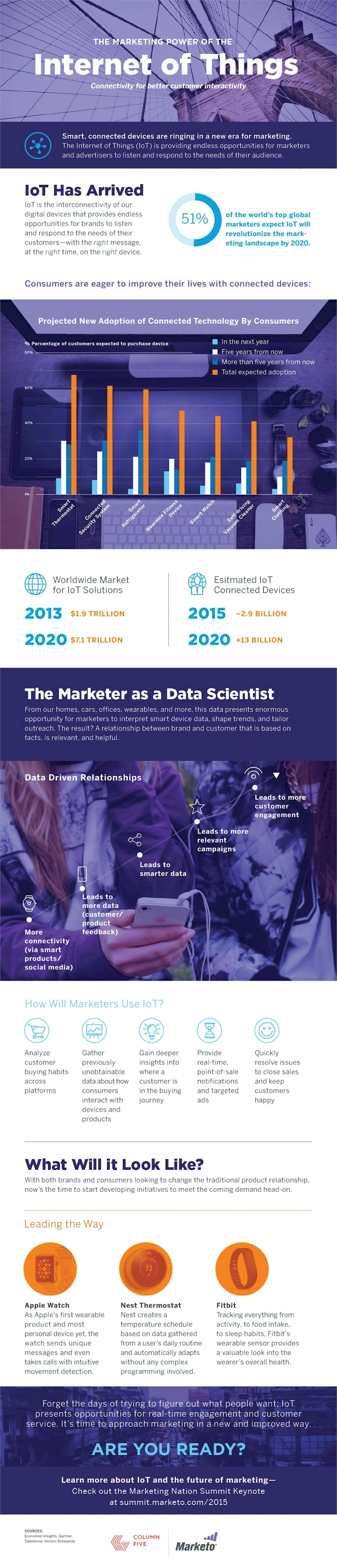 Marketing & The Internet of Things [INFOGRAPHIC]