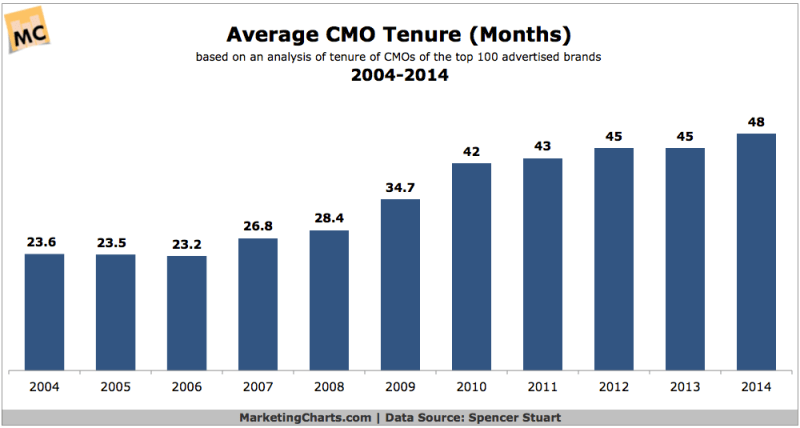 Average CMO Tenure, 2004-2014 [CHART]