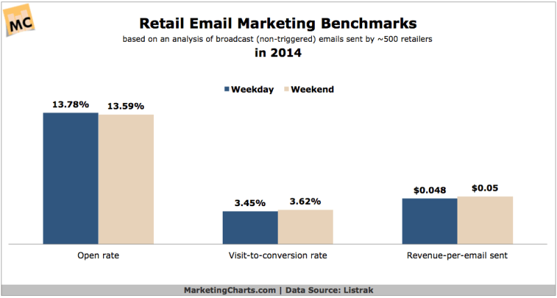 2014 Retail Email Marketing Benchmarks [CHART]