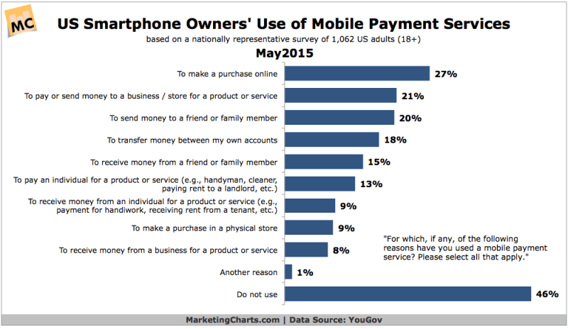 How People Use Mobile Payments, May 2015 [CHART]