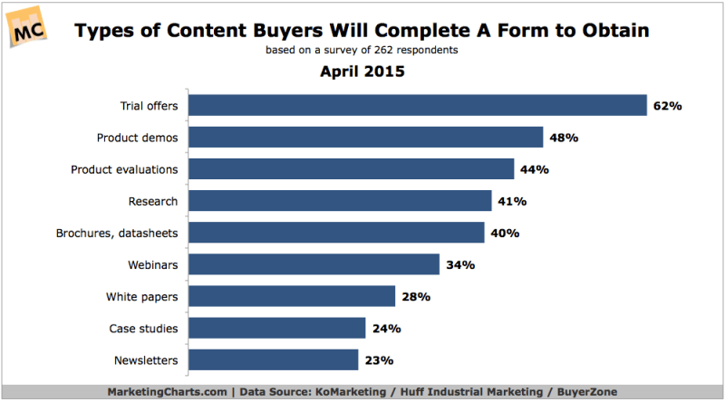 Content Buyers Consider Valuable Enough To Submit A Form, April 2015 [CHART]