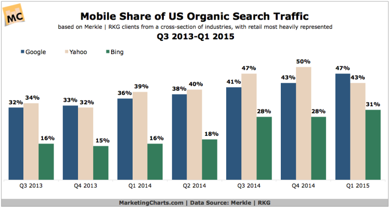 Mobile Share of US Organic Search Traffic, 2013-2015 [CHART]