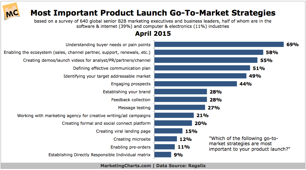 Top Product Launch Go-to-Market Strategies, April 2015 [CHART]