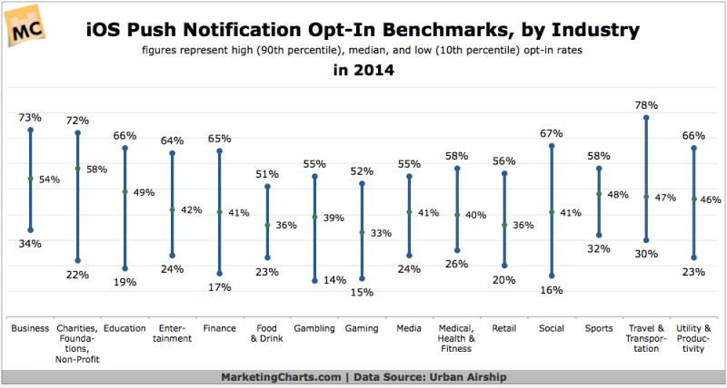 App Notification Opt-in Benchmarks By Industry, 2014 [CHART]