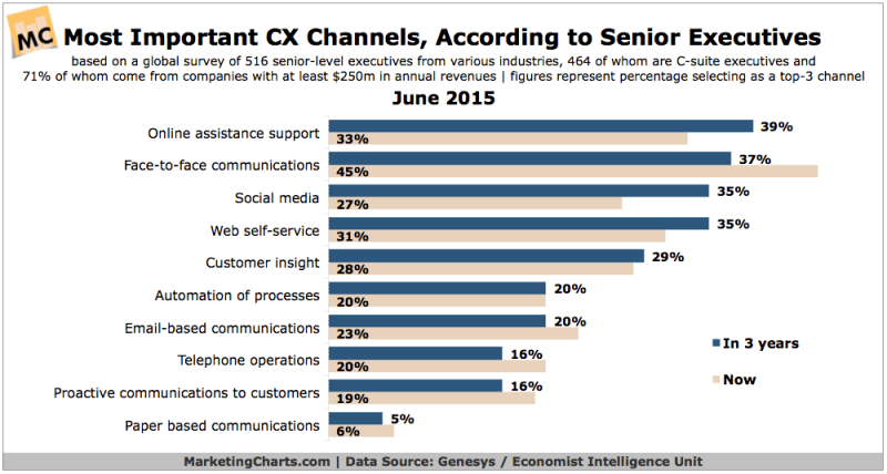 Top Customer Experience Channels, June 2015 [CHART]