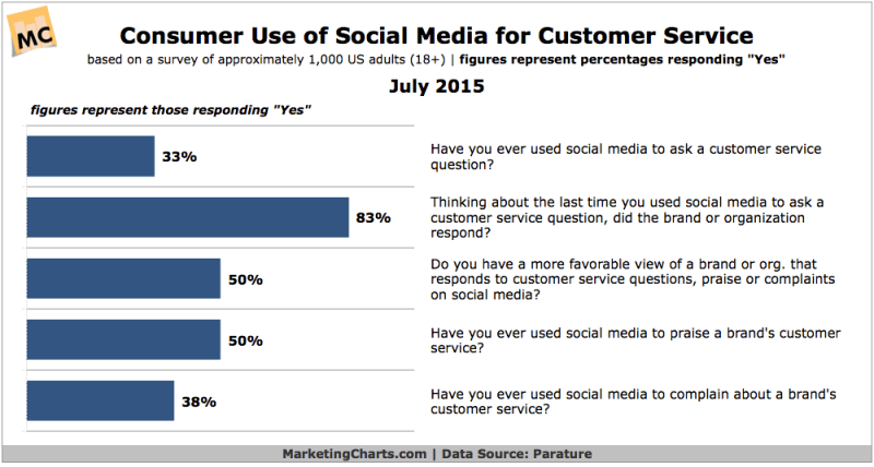 How Consumers Use Social Media For Customer Service, July 2015 [CHART]