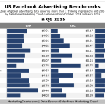 Facebook Advertising Benchmarks, Q1 2015 [CHART]