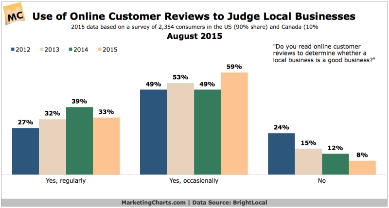 Effect Of Online Customer Reviews In Judging Local Businesses, August 2015 [CHART]