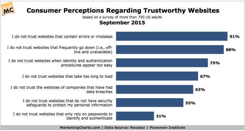 Top Factors For Consumer Trust In Websites, September 2015 [CHART]