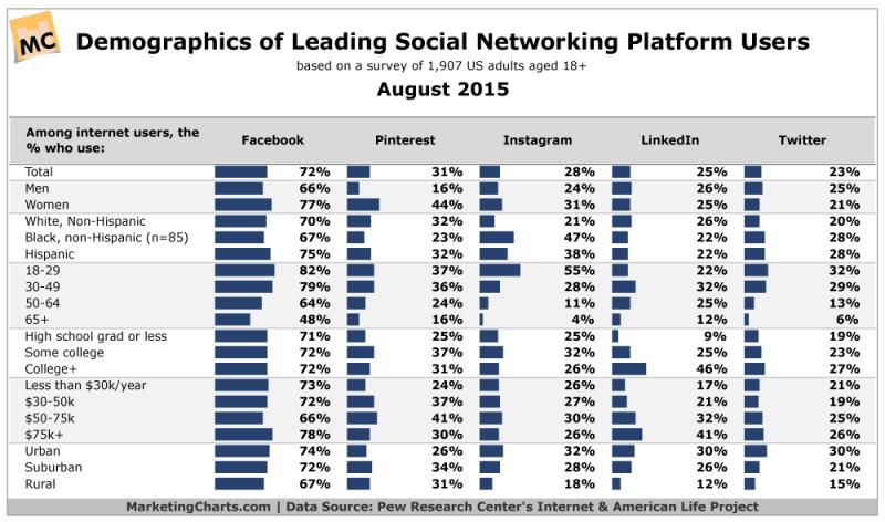 Demographics Of Top Social Media Sites, August 2015 [CHART]