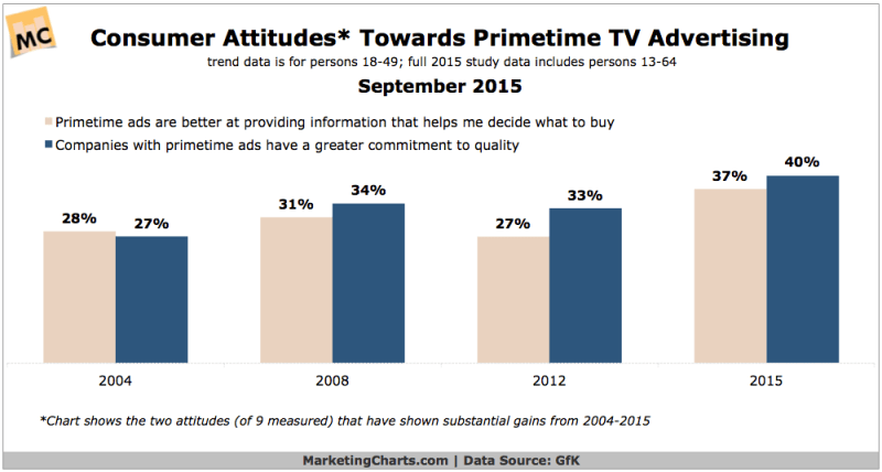 Consumer Attitudes Toward Primetime TV Ads, 2004-2015 [CHART]