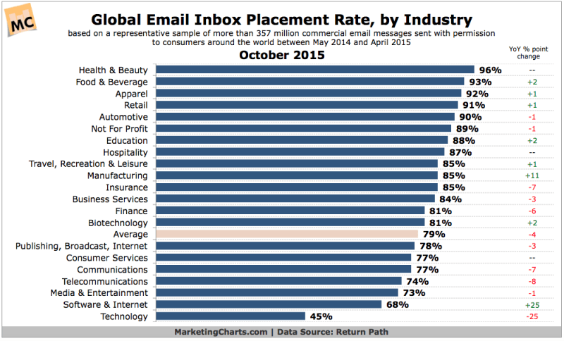 Global Email Deliverability Rates By Industry, October 2015 [CHART]
