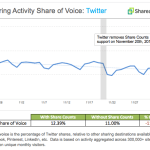 Twitter Shares Decrease 11% After Share Count Removal [CHART]