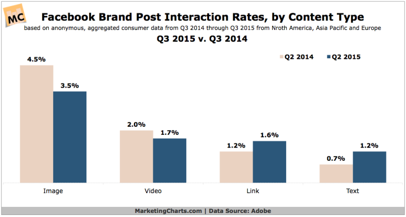 Facebook Brand Post Interaction Rates By Content Type, 2014 vs 2015 [CHART]