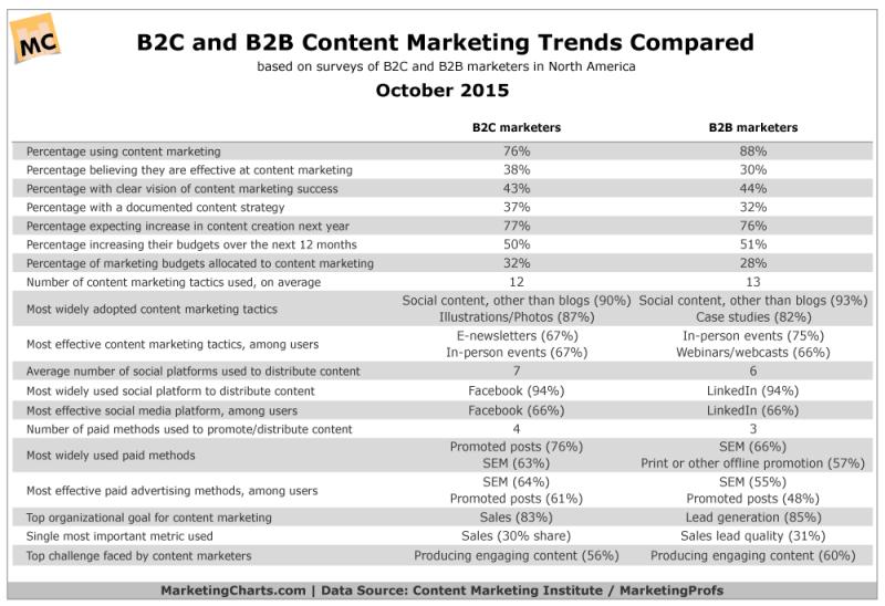Content Marketing Trends, B2C vs B2B, October 2015 [CHART]
