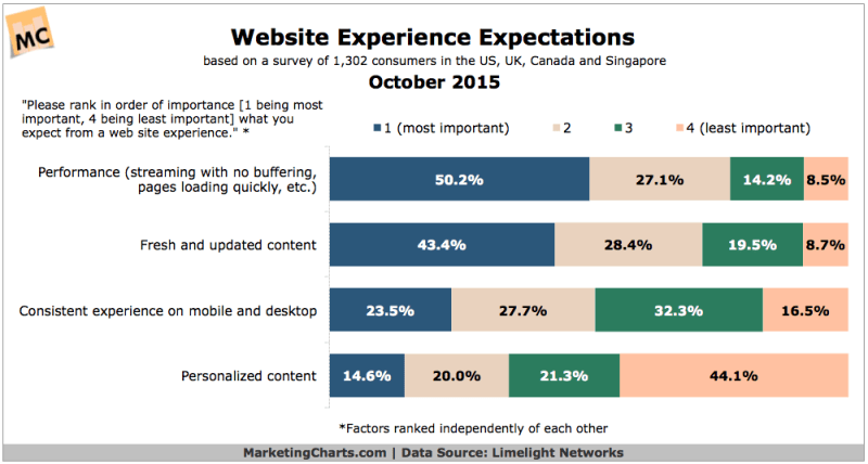 Consumers' Website Experience Expectations, October 2015 [CHART]