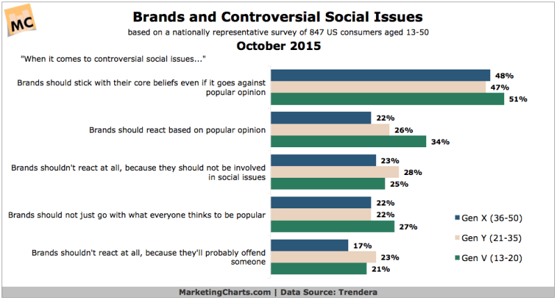 Consumer Attitudes Toward Brand Advocacy By Generation, October 2015 [CHART]