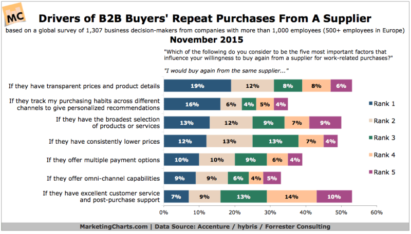 B2B Customer Loyalty [CHART]